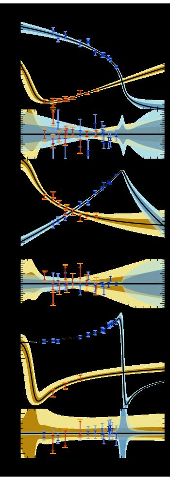 pericenter passage
